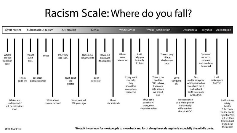 racism scale